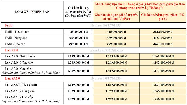 Gia ban khuyen mai xe VinFast thang 7 2020 - Bảng giá xe VinFast Chevrolet tháng 07/2020 cùng những ưu đãi mới nhất