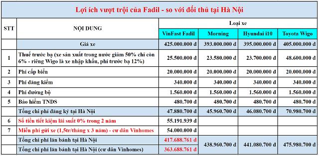 Chi phi lan banh Fadil so voi doi thu tai ha noi - Bảng giá, Thông số kỹ thuật xe VinFast Fadil