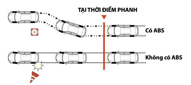 Phanh abs xe Fadil - Bảng giá, Thông số kỹ thuật xe VinFast Fadil