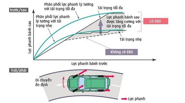 he thong phan phoi luc phanh dien tu tren fadil - Bảng giá, Thông số kỹ thuật xe VinFast Fadil