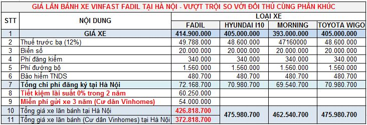 so sanh Gia lan banh xe fadil voi doi thu 1 - Bảng giá, Thông số kỹ thuật xe VinFast Fadil