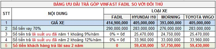 so sanh uu dai lai vay xe Fadil voi doi thu 1 - Bảng giá, Thông số kỹ thuật xe VinFast Fadil