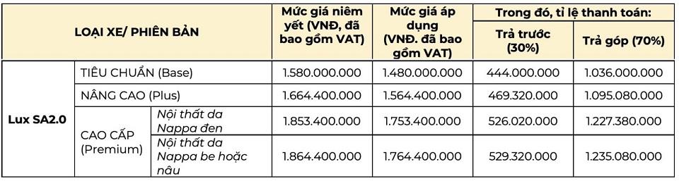 Chuong trinh tra gop VinFast Lux SA thang 5 2020 - Bảng giá, Thông số kỹ thuật xe VinFast LUX SA 2.0