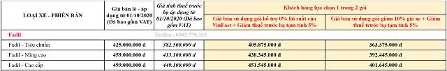 Bang gia khuyen mai xe VinFast thang 10 2020 - Mua xe ô tô VinFast Fadil trả góp: Thủ tục thế nào, Lãi suất ra sao ?