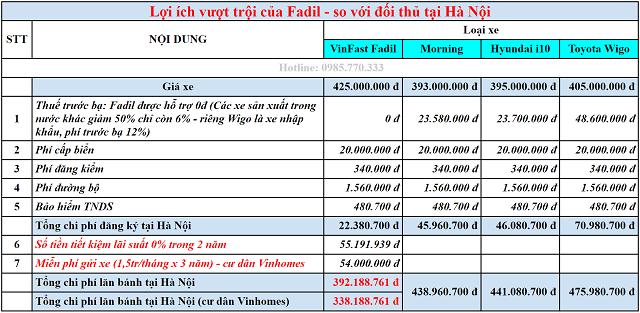 Loi ich Fadil vơi doi thu tai ha noi 1 - Bảng giá, Thông số kỹ thuật xe VinFast Fadil