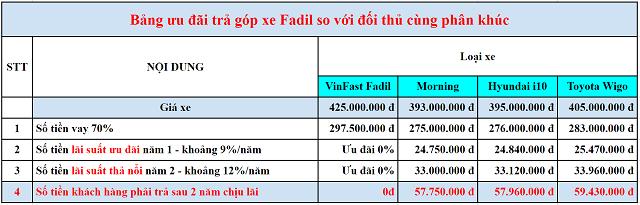 Loi ich khi mua xe Fadil tra gop so voi doi thu 3 - Bảng giá, Thông số kỹ thuật xe VinFast Fadil