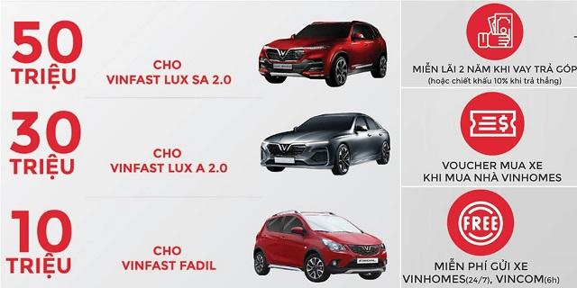 Cac uu dai danh cho kh mua xe vinfast 1 - Chi tiết về gói ưu đãi lãi suất 0% đối với xe Fadil, Lux A2.0 và Lux SA2.0