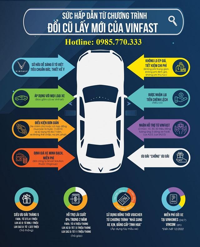 """Suc hut tu chuong trinh doi cu lay moi cua VinFast 1 - Hướng dẫn chi tiết chương trình """"Đổi cũ lấy mới - Lên đời xe sang"""" của VinFast"""