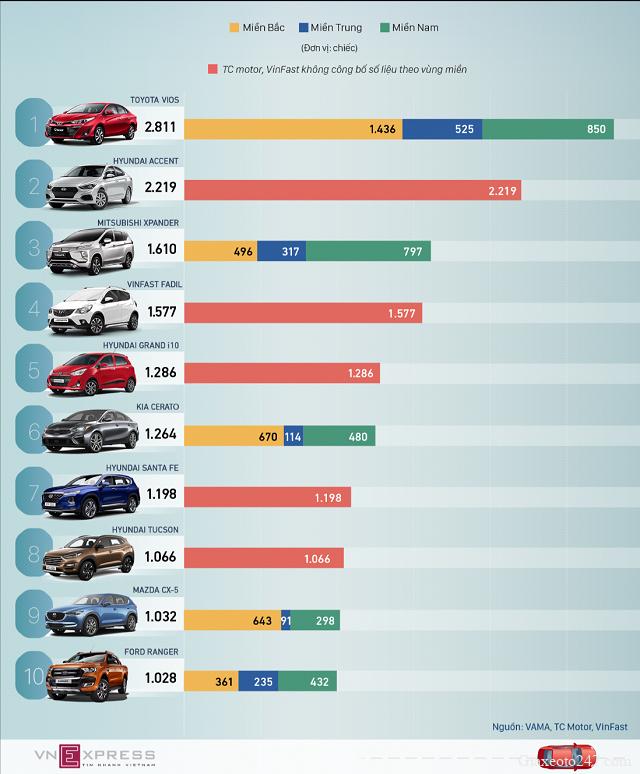 Top 10 xe ban chay thang 7 2020 - Top 10 ô tô bán chạy nhất Việt Nam tháng 7/2020: VinFast Fadil giữ vững phong độ