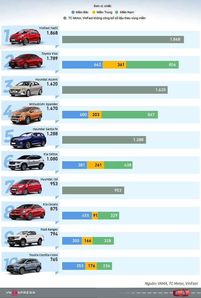 Top 10 xe ban chat nhat Viet Nam thang 5 2021 - Top ôtô bán chạy tháng 5 - VinFast Fadil vượt Vios và Accent lên Top 1