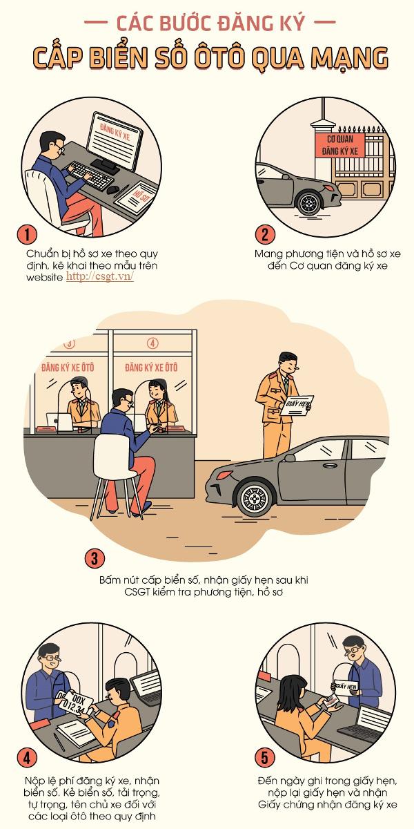 Huong dan khai bao dang ky sang ten xe qua mang 2 - Hướng dẫn thủ tục đăng ký sang tên đổi chủ, cấp biển số xe qua mạng